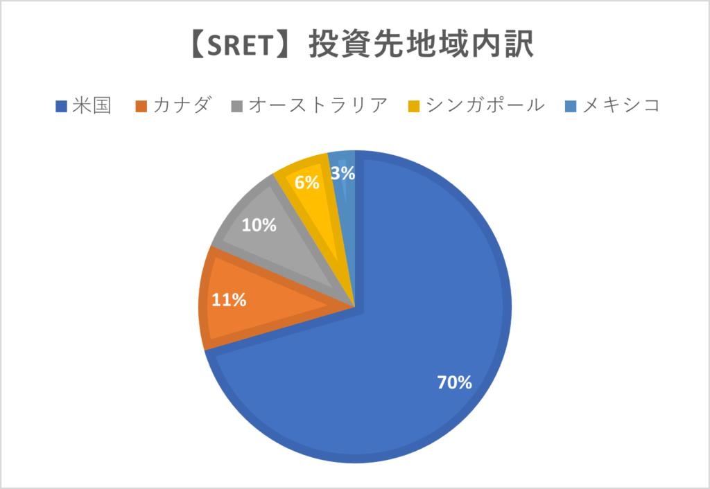 SRET投資先地域